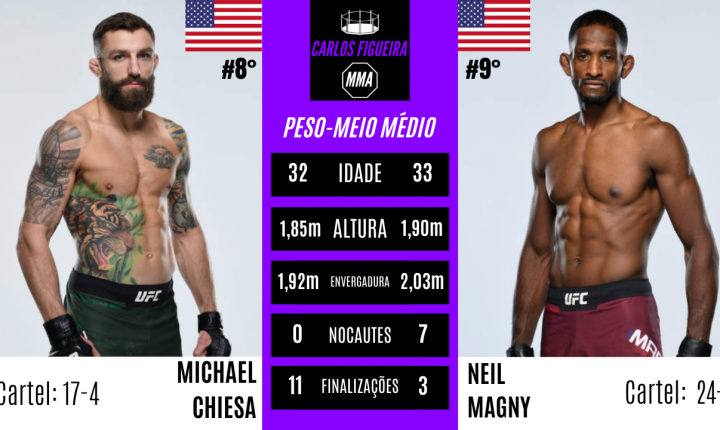 Michael Chiesa x Neil Magny – Prognóstico da luta principal do UFC Fight Island 8